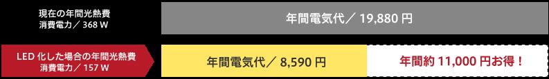 LED工事_日南電設